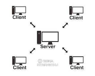 Memahami Konsep Jaringan Client And Server