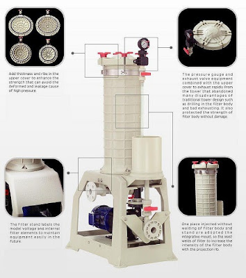Bộ lọc hóa chất Đài Loan hiệu kuobao 6 lõi lọc