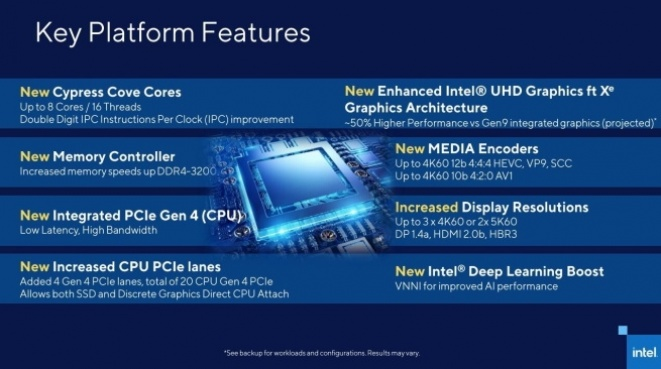 The Intel Core i9-11900K 'Rocket Lake' offers a boost of up to 5.30GHz