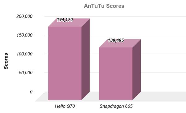 Antutu Snapdragon 665 vs Helio G70