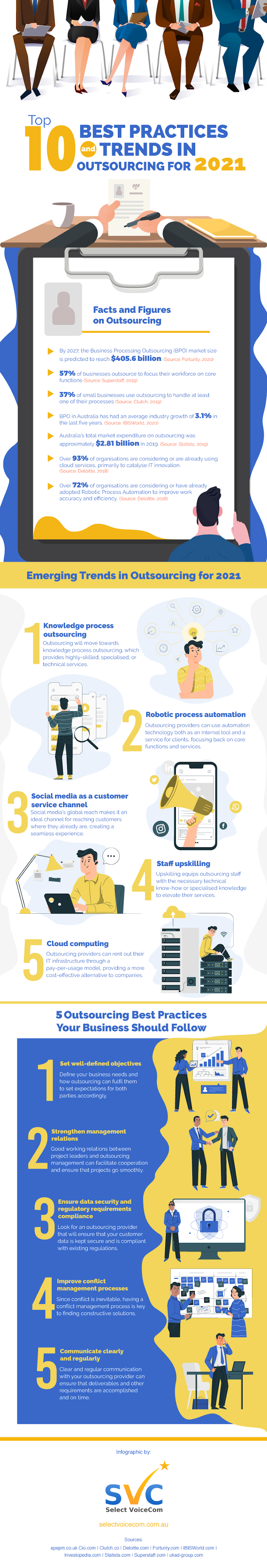 Top 10 Best Practices and Trends in Outsourcing for 2021 #infographic #Business #infographics #Trends #Technology #Infographic