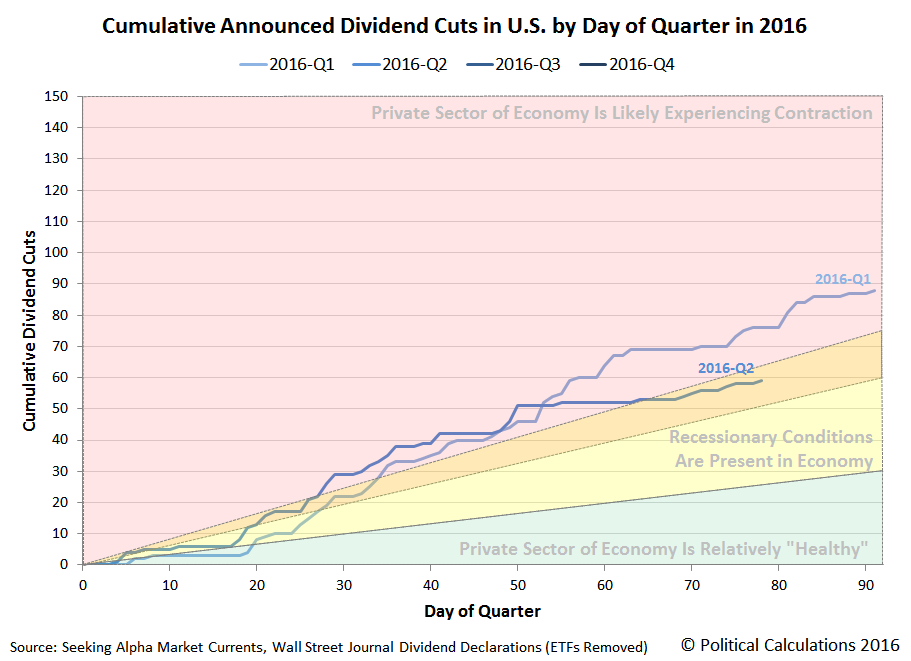 Cumulative Announced Dividend Cuts in U.S. by Day of Quarter in 2016, 2016-Q1 vs 2016-Q2, Snapshot on 2016-06-17