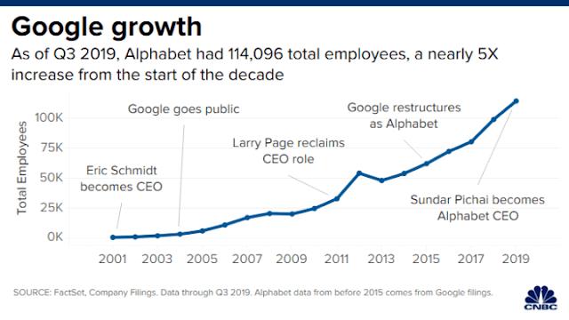 Number of people working in google