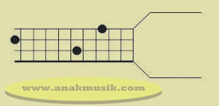 Kunci Dasar Gitar Bass G