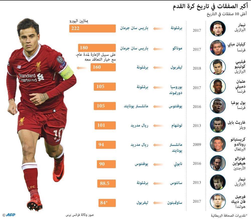 أكبر الصفقات سعرا في تاريخ كرة القدم , Phil Coutinho  Nymar