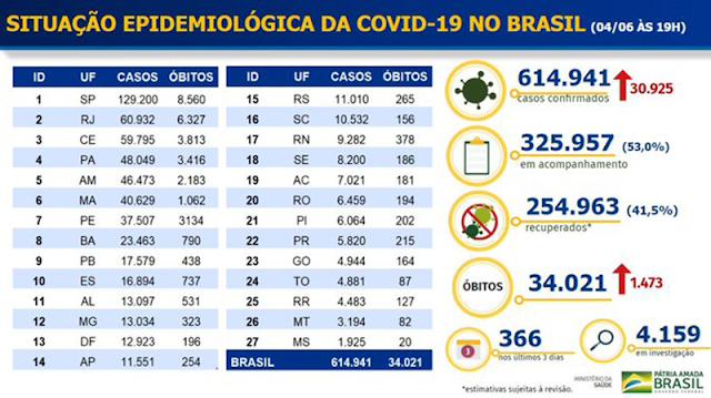 Brasil se convierte en el tercer país con más fallecidos por coronavirus