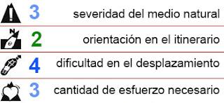Criterio MIDE de dificultad a las Cinco Lagunas de Gredos.