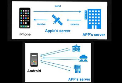 Kenapa Ram iPhone Lebih Kecil dari Android