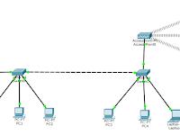 Simulasi Pembagian IP dengan DHCP | Cisco Packet Tracer