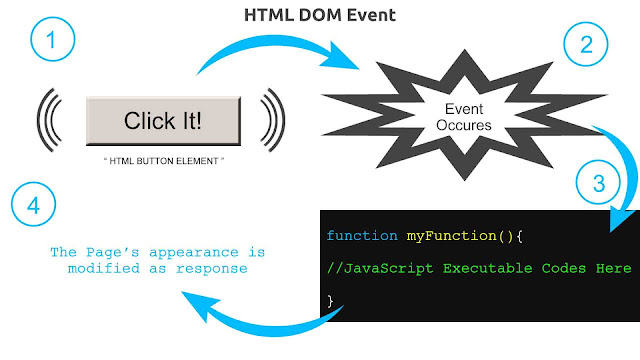 What is HTML DOM Event? Explanation Image