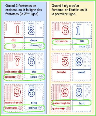 carnet de dénomination des nombres