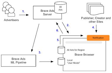 Въведение в рекламите в браузъра на Brave