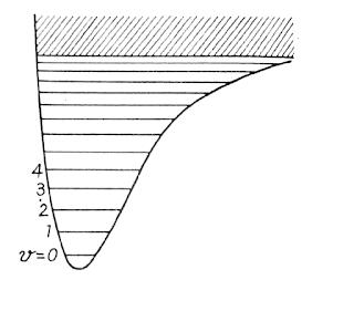 Molecule as an anharmonic Oscillator