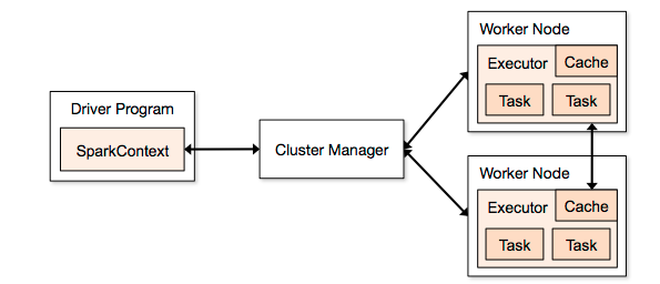 Memory settings for Spark standalone cluster | Open Knowledge Base