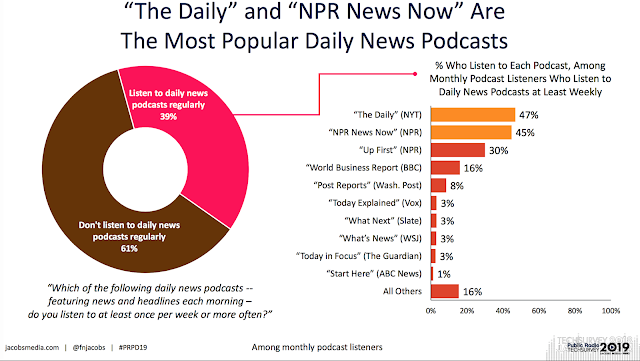 SPARK NEWS: PRTS 2019: A CLOSE LOOK AT LISTENING TO PODCASTS