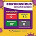 Capim Grosso: Descarta três casos e registra mais quatro novos suspeitos do coronavírus (COVID-19)