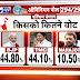 India News-Jan Ki Baat opinion Poll predicts BJP win in West Bengal