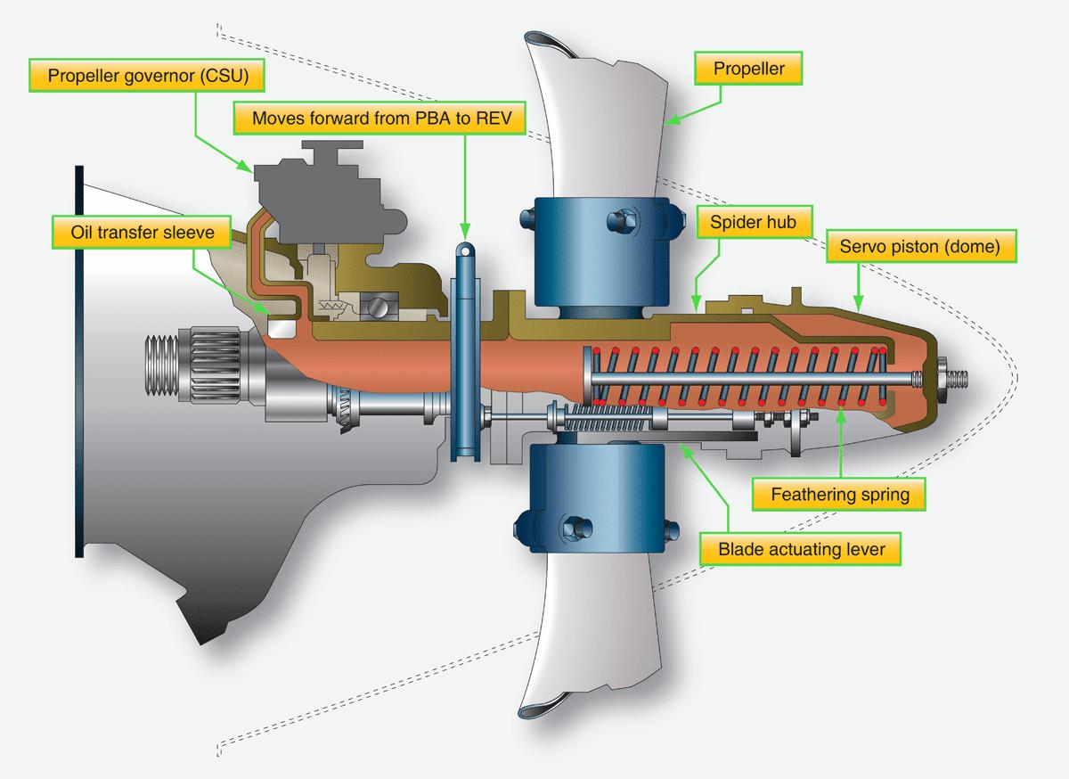 hight resolution of pratt and whitney pt6 hartzell aircraft propeller system