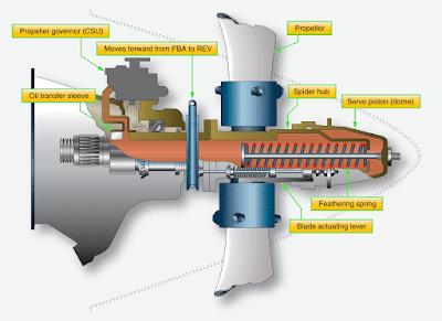 Pratt and Whitney PT6 Hartzell aircraft Propeller System
