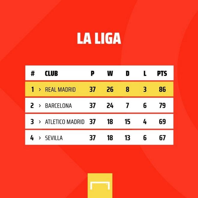"""Real lên ngôi VUA: Kinh ngạc """"ma thuật"""" Zidane & 10 trận thắng liên tiếp 2"""