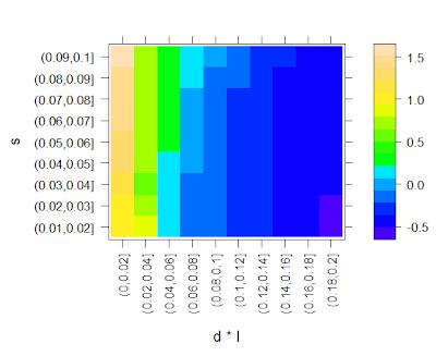 Cont model – Part II