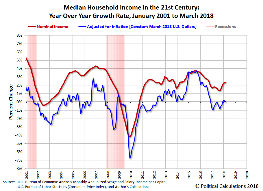 Median Household Income in the 21st Century: Nominal and Real Year Over Year Growth Rates, January 2001 to March 2018