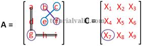X7 cofactors matriks 3x3