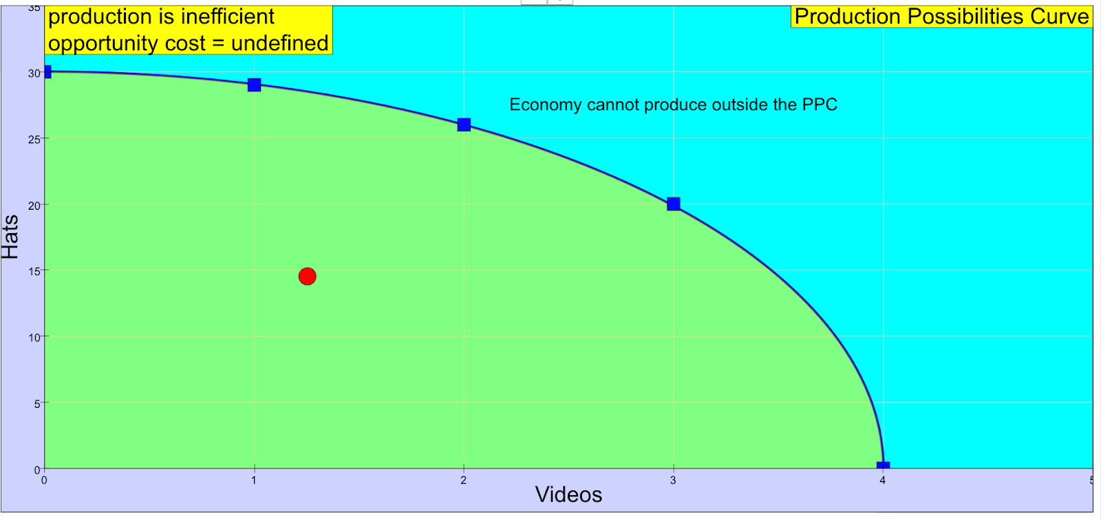 Production Possibility Curve Economics JavaScript HTML5