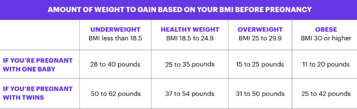 Weight Gain During Pregnancy Chart