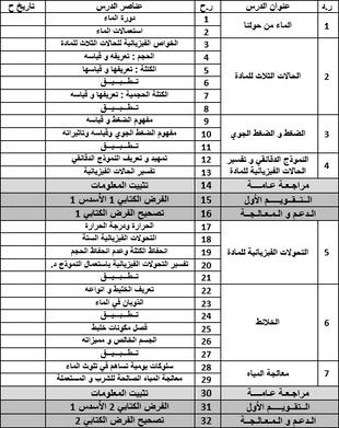 البرنامج السنوي للأولى ثانوي إعدادي علوم فيزيائية حسب المذكرة 120 (للأسدسين 1 و 2)