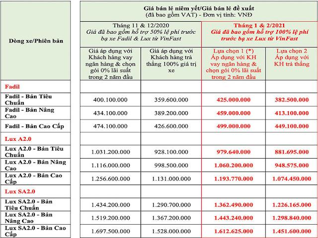 Bảng giá xe VinFast áp dụng trong tháng 1 và tháng 2/2021