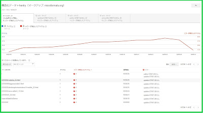 Search Console updatedエラー