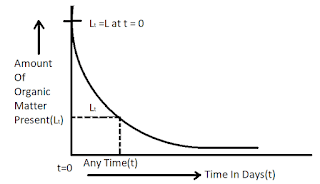 Relation Between B.O.D (Biochemical Oxygen Demand) And Time