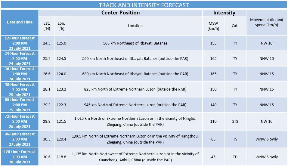 'Bagyong Fabian' PAGASA forecast