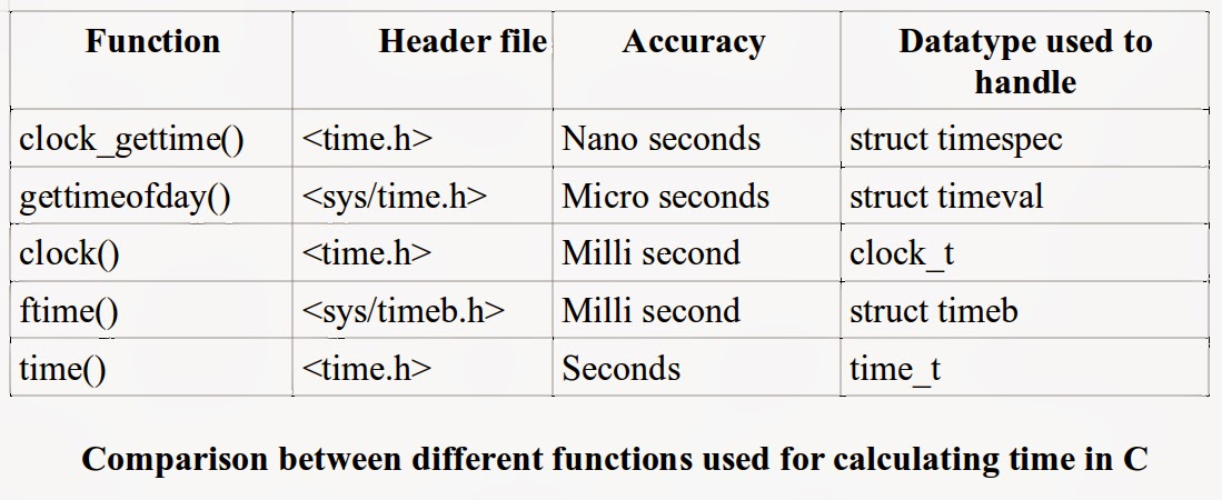 Just For Technology : Calculate time in C or CPP program