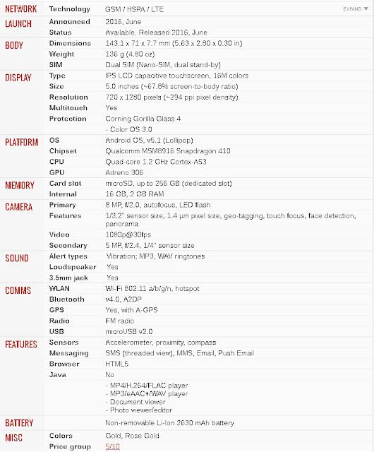 Spesifikasi Oppo A37