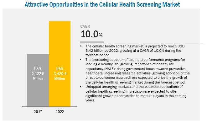 Cellular Health Screening Market,
