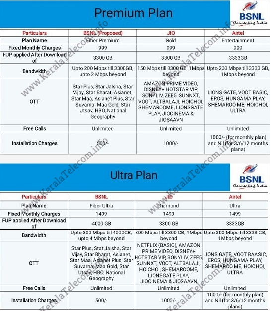 Exclusive : BSNL's new Bharat Fiber Plans may offer up to 4000GB FUP limit; Comparison with Jio Fiber and Airtel Fiber