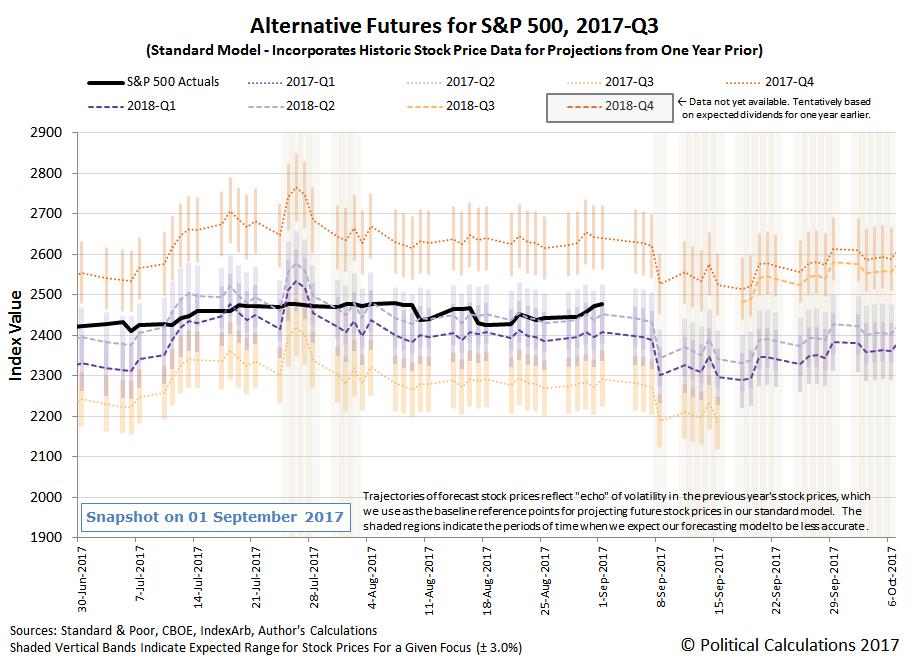 Alternative Futures - S&P 500 - 2017Q3 - Standard Model - Snapshot on 01 September 2017
