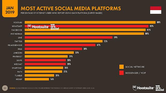 hootsuit social media trend