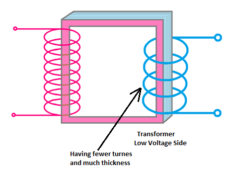 identify Transformer Low Voltage (LV) Side, low voltage side of transformer