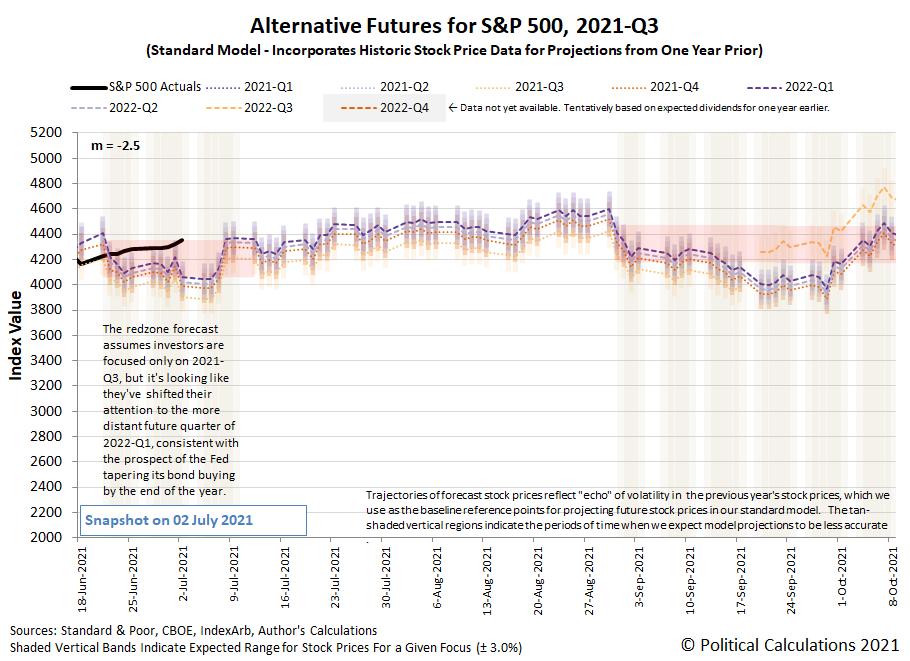 Alternative Futures - S&P 500 - 2021Q3 - Standard Model (m=-2.5 from 16 June 2021) - Snapshot on 2 Jul 2021