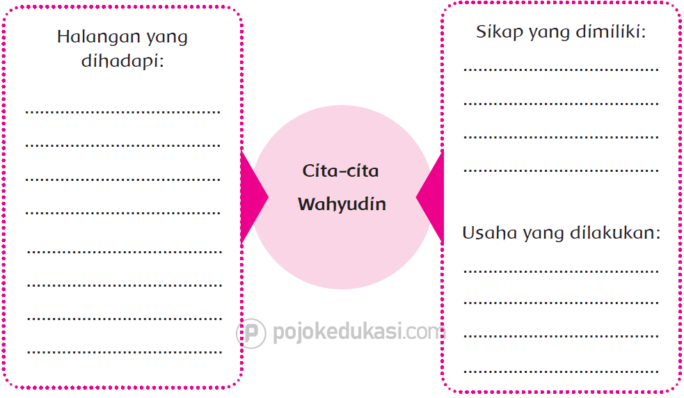 Kunci Jawaban Halaman 121, 122, 125, 126 Tema 6 Kelas 4