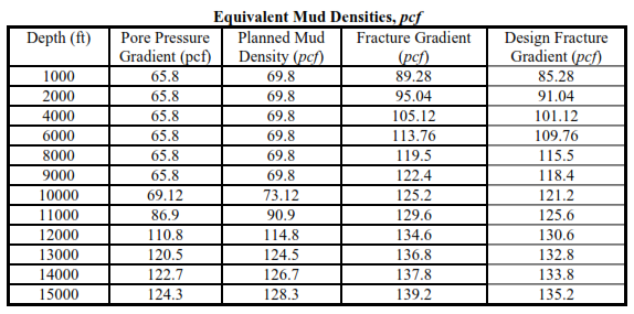 Equivalent mud weight in oil and gas wells