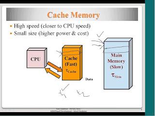 Cache Pada Memori Komputer