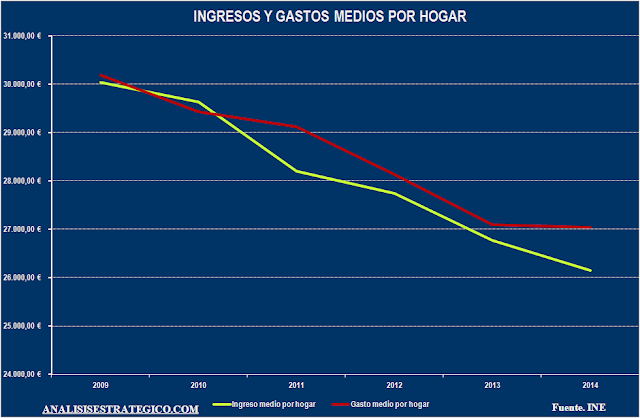 Ingresos y gastos medios por hogar 2009-2014
