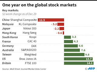 China stock market 2016/2017
