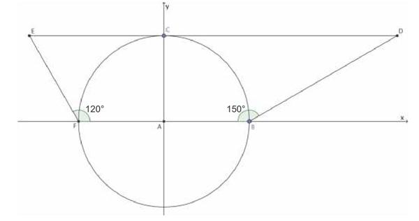 (Albert Einstein 2017) Os pontos B e F são extremidades da circunferência de equação x² + y² = 81 e o segmento DE é tangente à circunferência dada no ponto C(0, 9).