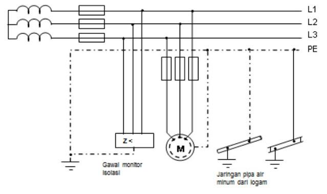 Contoh instalasi proteksi dengan GPAS