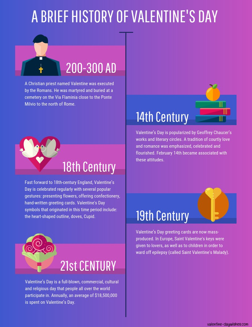 Amazing Valentine's Day Facts 2020